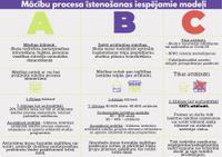 Mācību procesa īstenošanas modeļi 2020./2021. m.g.